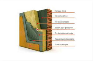 Техннология утепление фасада минватой под штукатурку