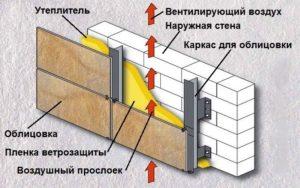 """Пенополистирол - утепление методом """"вентилируемиго фасада"""""""
