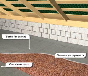 Схема утепления потолка керамзитом