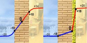 Сдвиг точки росы в стене