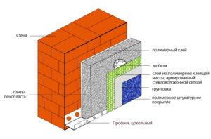 Утепление стен пенопластом снаружи
