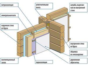 Пароизоляция деревянных стен