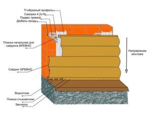 Технология монтажа металлического сайдинга