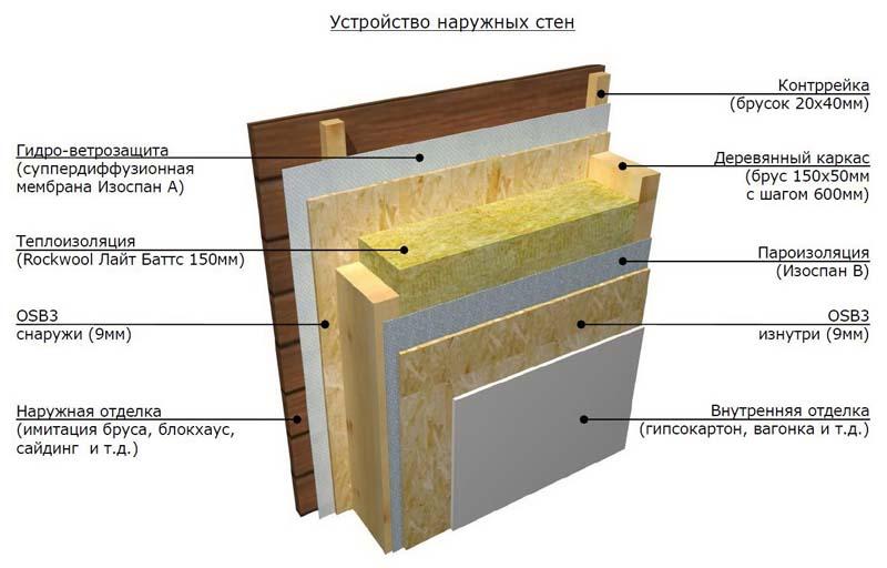 Гидроизоляция внешних стен дома гидроизоляция пенетрон технические характеристики