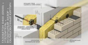 Схема утепления минватой дома из газобетона