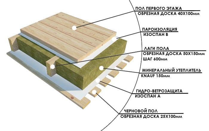 Как утеплить полы дома пошаговая инструкция