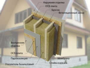 Технология утепления стен минватой