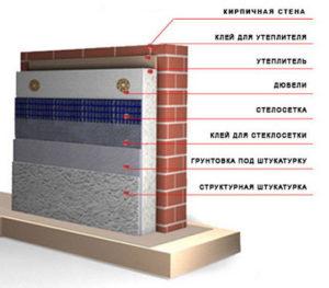 Утепление кирпичных стен пеноплексом методом мокрого фасада
