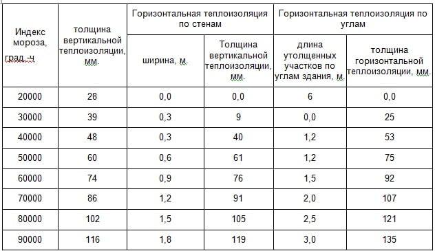 Расчет параметров теплоизоляции мелкозаглубленного фундамента пеноплексом с учетом ИМ