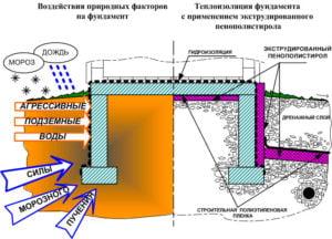 Схема термоизоляции фундамента пеноплексом