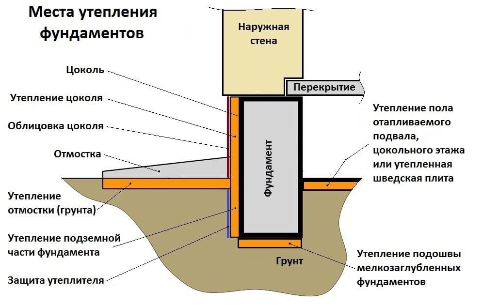 Утепление ленточного фундамента пеноплексом своими руками