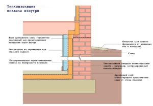 Схема теплоизоляции подвала изнутри