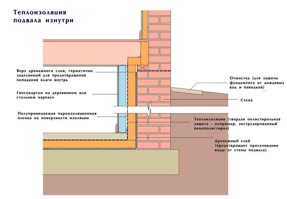 Армирование стен подвала: как сделать правильно