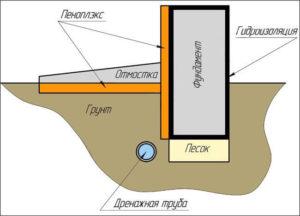 Гидроизоляция при утеплении фундамента