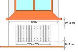 Расположение радиатора отопления