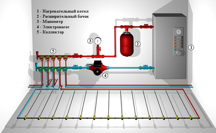 Схема включения коллектора в отопительную систему