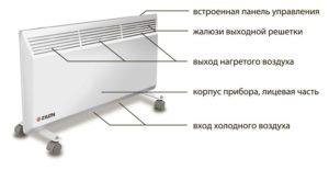 Обогреватели конвекторного типа