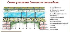 Схема утепления бетонного пола в бане