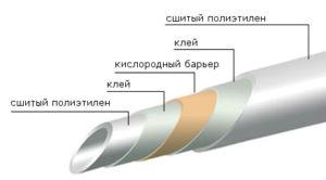 Трубы на основе сшитого полиэтилена Для их производства используется специальным