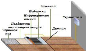 Теплый электрический пол под ламинат