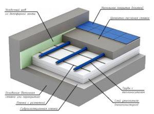 Схема укладки теплого водяного пола под плитку