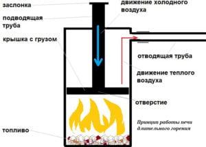 Принцип работы печи на дровах длительного горения