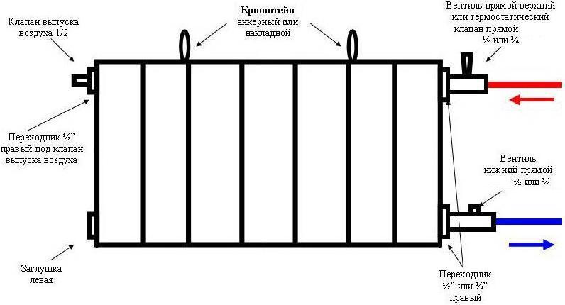 Схема установки биметаллического радиатора отопления