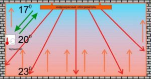Принцип работы потолочного ИК обогревателя
