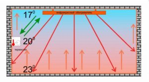 Принцип действия ИК обогревателей