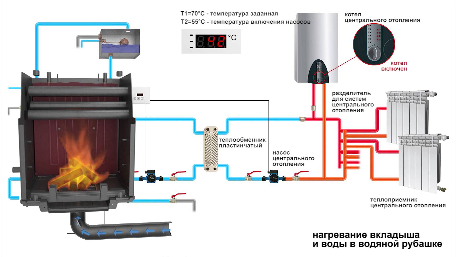 Контур отопления в печь