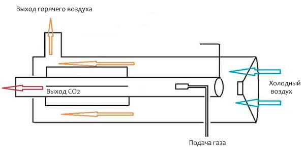 Принципиальная схема газовой тепловой пушки