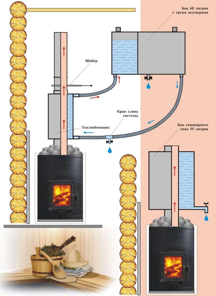 Банная печь с теплообменником и баком для воды