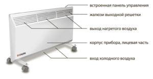 Принцип работы электроконвектора