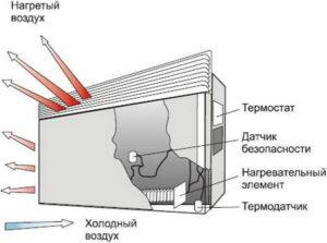 Электроконвектор - принцип работы