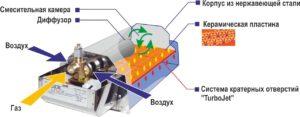 Устройство инфракрасного газового керамического обогревателя