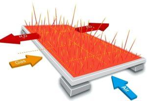 Принцип работы каталитического газового обогревателя