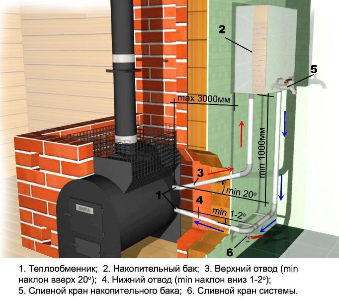 Котлы для бани с водяным теплообменником Кожухотрубный теплообменник Alfa Laval Pharma-line 2 - 1.4 Бийск
