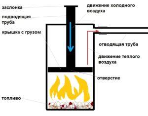 Печь бубафоня - принцип действия