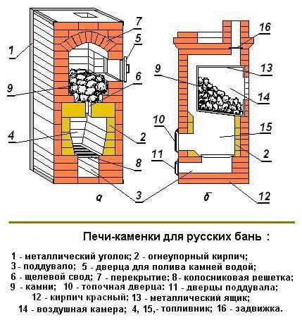 Схема русской печи для бани из кирпича