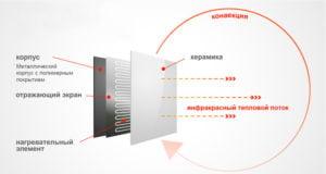 Принцип работы керамического обогревателя