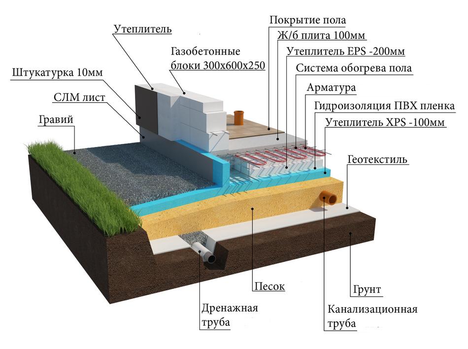 Гидроизоляция фундамента по финской технологии наливной пол конденсат