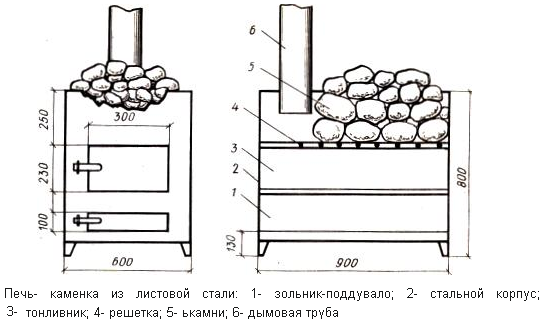 Чертеж банной печи скаменкой