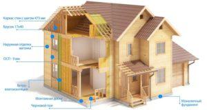 Утепление каркасного дома снаружи и изнутри