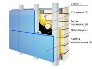 Утепление стен -метод вентилируемого фасада