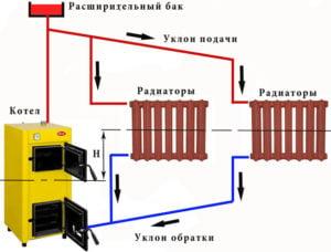 Схема естественной циркуляции в системе отопления