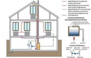 Схема газового отопления частного дома