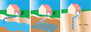 Виды геотермальных систем
