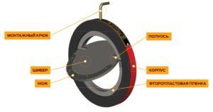 Сбросной предохранительный клапан, разрывная мембрана