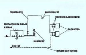Схема парового отопления в частном доме